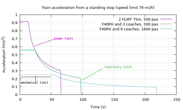 The image shows acceleration as the dependent variable and time as the independent variable, with different regimes identified depending on what the cause of the limit on acceleration is (mechanical, power/energy, or legal)