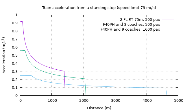 A line graph compares acceleration of three different train configurations; this is the same as the last graph except that the independent variable has been changed to distance traveled.
