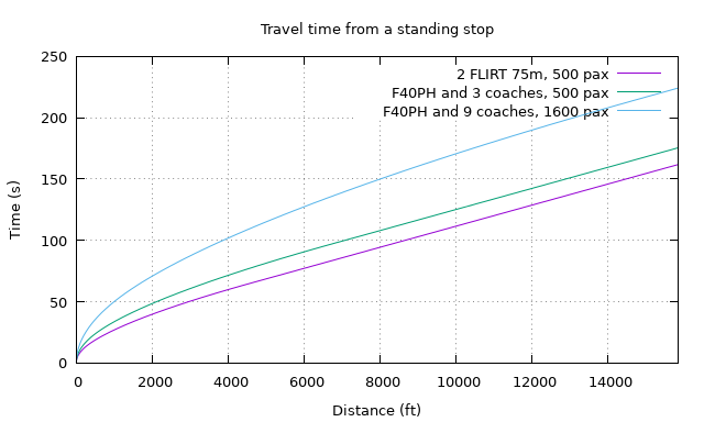 A line graph comparing three different train configurations accelerating from a stop, with distance as the independent variable and time as the dependent variable